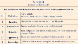 Mirror Mindfulness liberation from Suffering