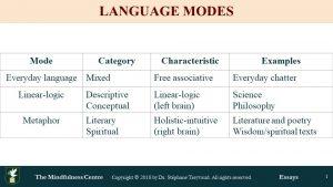 Psychology of Language Modes